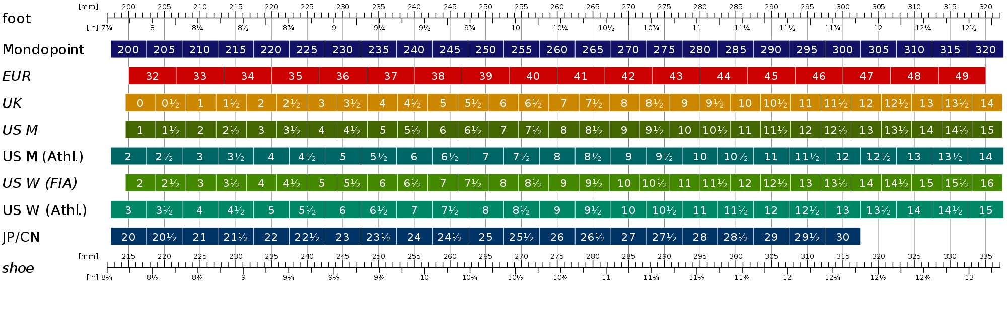 shoes sizes chart: Universal men s shoe size chart international shoe sizes